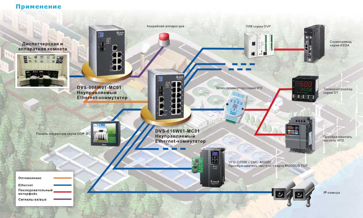 Схема применения, коммуникационные возможности неуправляемых коммутаторов Ethernet