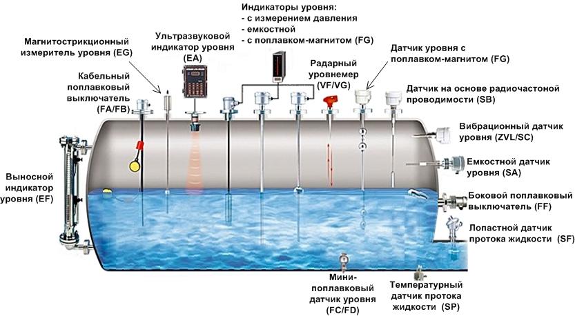 измерение жидкости с помощью поплавка