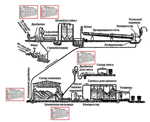 для производства цемента
