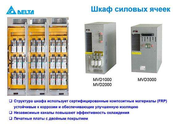 Шкаф силовых ячеек привода среднего напряжения
